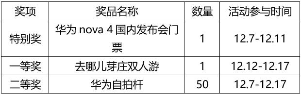 Huawei nova 4 0 yuan Registere to win a gift 1