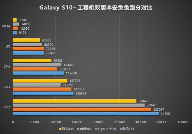 Samsung galaxy S10 Plus Antutu Benchmark