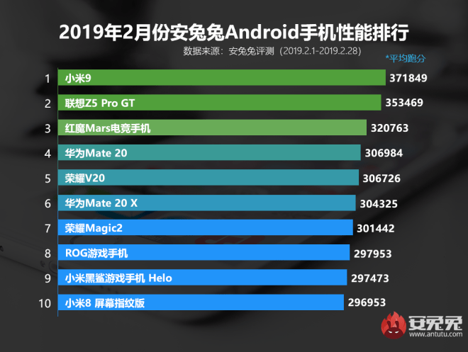 Antutu Benchmark Top 10 Android phone February