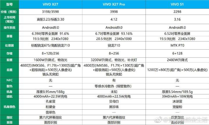 Vivo X27 Specifications, vivo x27 pro Specifications, vivo s1 Specifications,