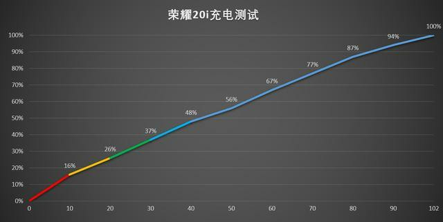 Honor 20i battery performance