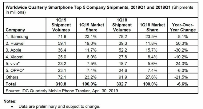 Worldwide Quarterly Smartphone Top 5 Company Shipments, 2019Q1 and 2018Q1