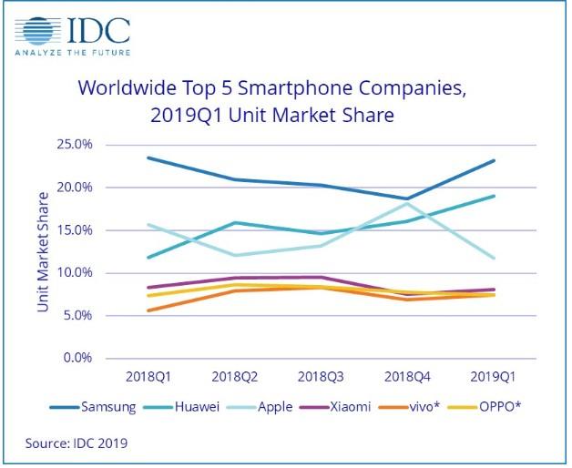 Worldwide Top 5 Smartphone Companies, 2019Q1 Unit Market Share