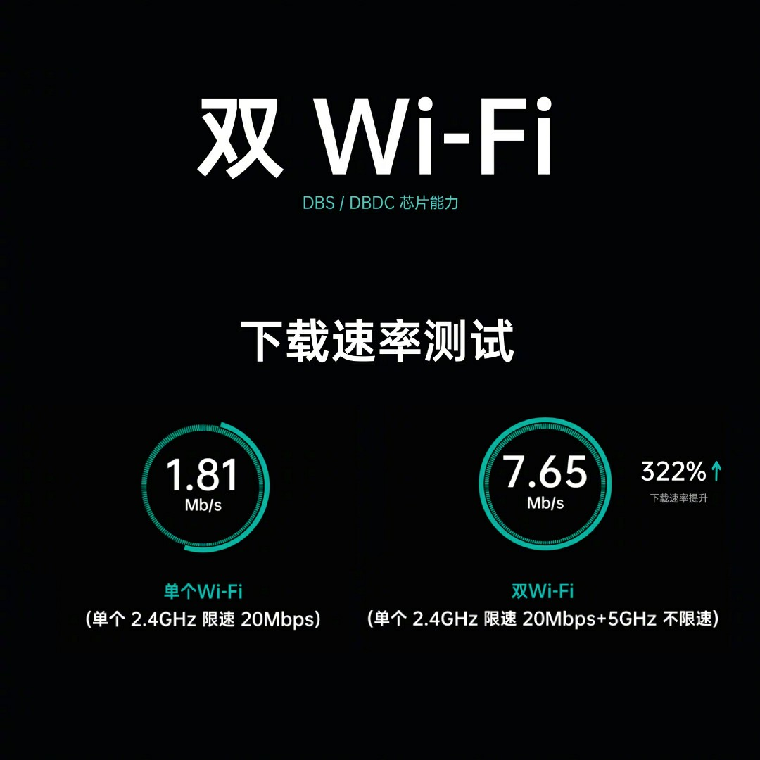 Oppo Dual Wi-Fi acculturation