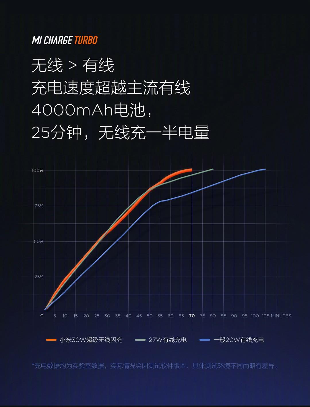 MI CHARGE TURBO, xiaomi 40w wireless charger, 30w