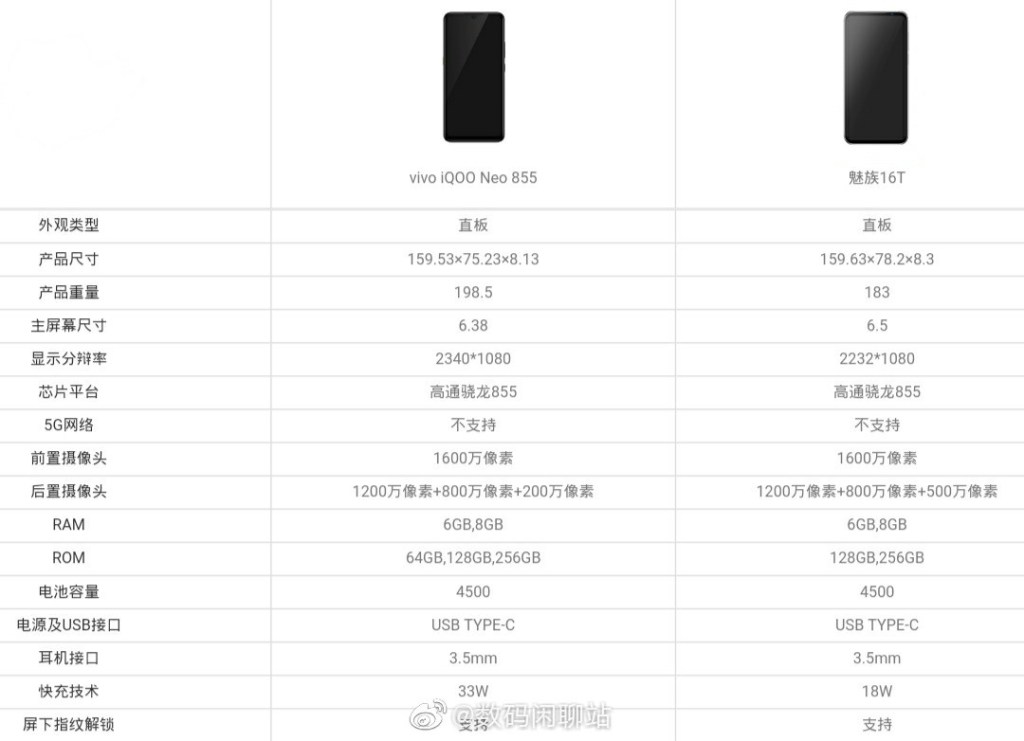 iQOO Neo 855 version vs Meizu 16T comparison