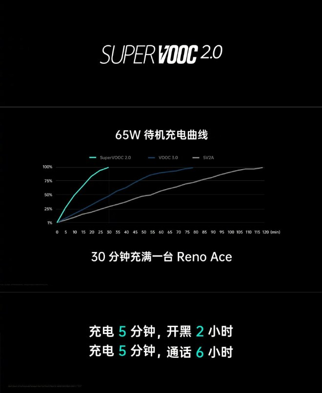 Oppo 65W SuperVooc