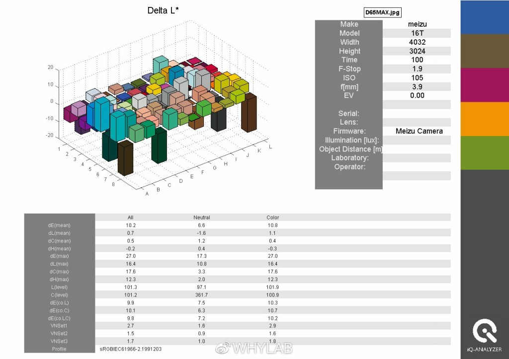 Sony IMX362 iQ-Analyser Delta-L
