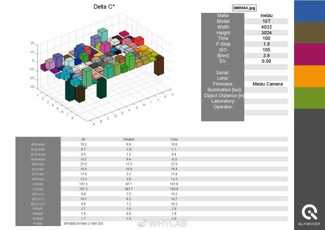 Sony IMX362 iQ-Analyser Delta-C