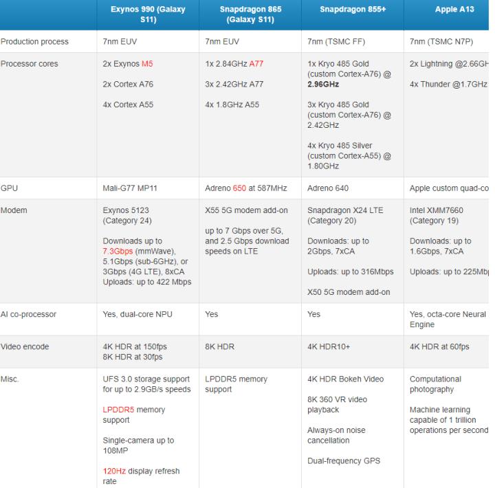 Qualcomm Snapdragon 865 vs 855 Plus vs Exynos 990 vs Apple A13 Comparison Chart