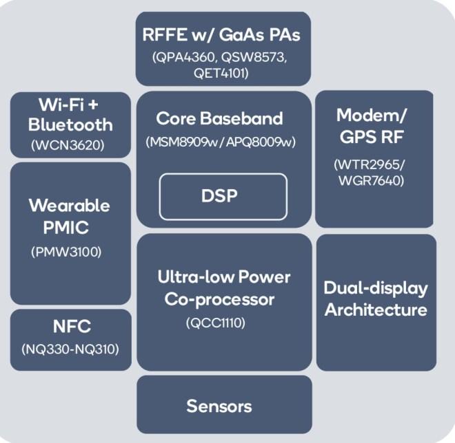 Snapdragon Wear 3100 Block Diagram