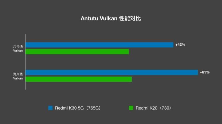 Qualcomm Snapdragon 765G vs 730 Performance