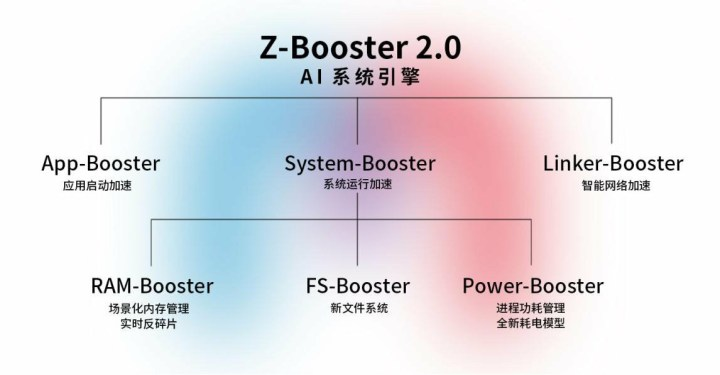 Z-Booster 2.0 AI Engine Matrix, zte Axon 10s pro full specification