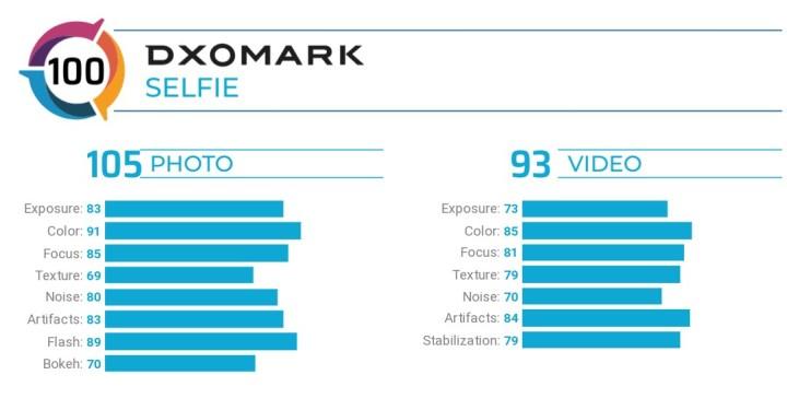 Huawei Nova 6 5G DxOMark Selfie Camera rating