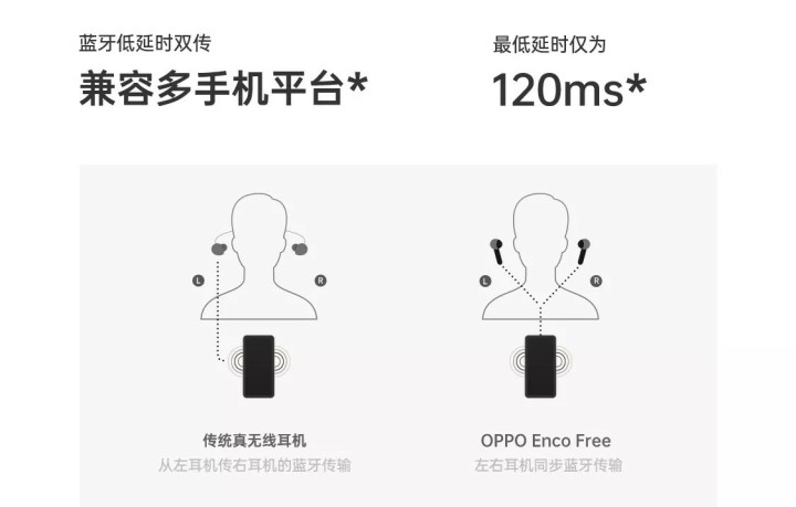 Oppo ENCO Free full specifications
