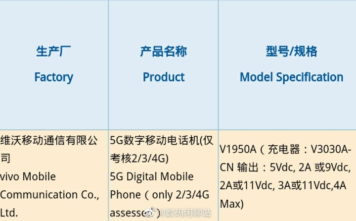 iQOO 3 5G or Vivo Nex 3 5G Snapdragon 865 Version 3C certification