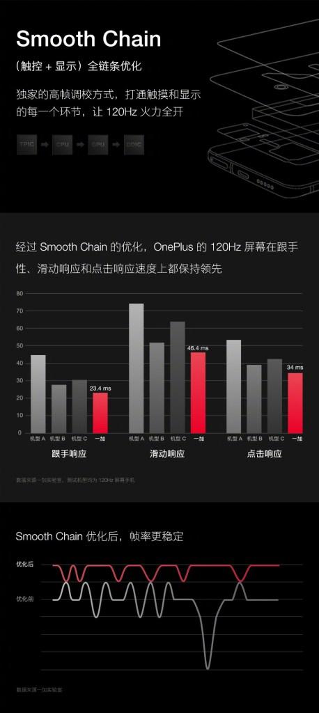 OnePlus 120Hz Screen features