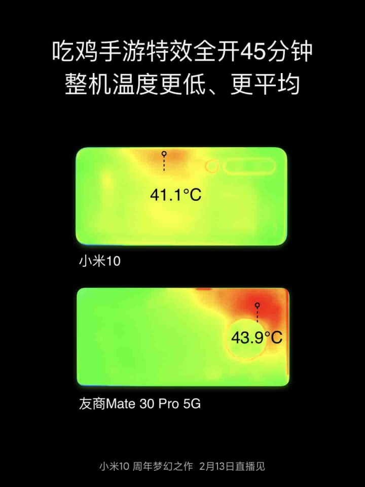 Temperature comparison between Xiaomi Mi 10 vs Huawei Mate 30 Pro