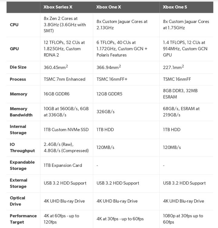 Xbox Series X vs Xbox vs Xbox One S Comparison