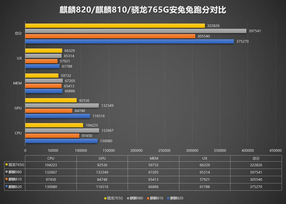 Kirin 820 vs Snapdragon 765G vs Kirin 980 vs Kirin 810 Performance Comparison