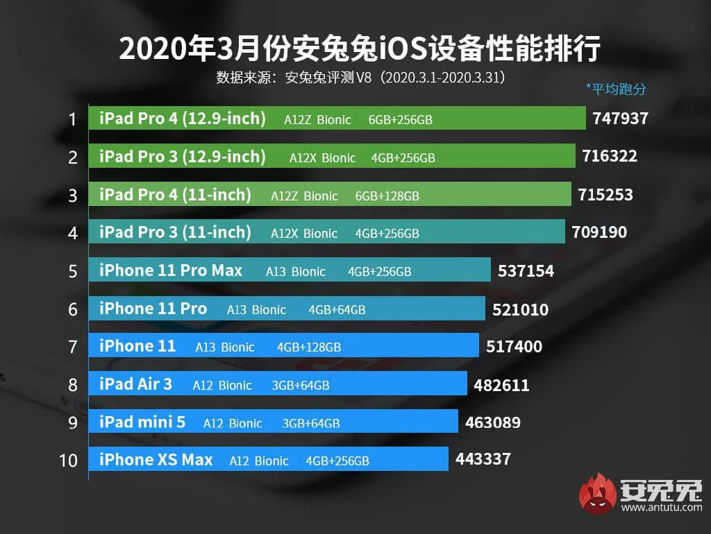 All iPhone Antutu benchmark
