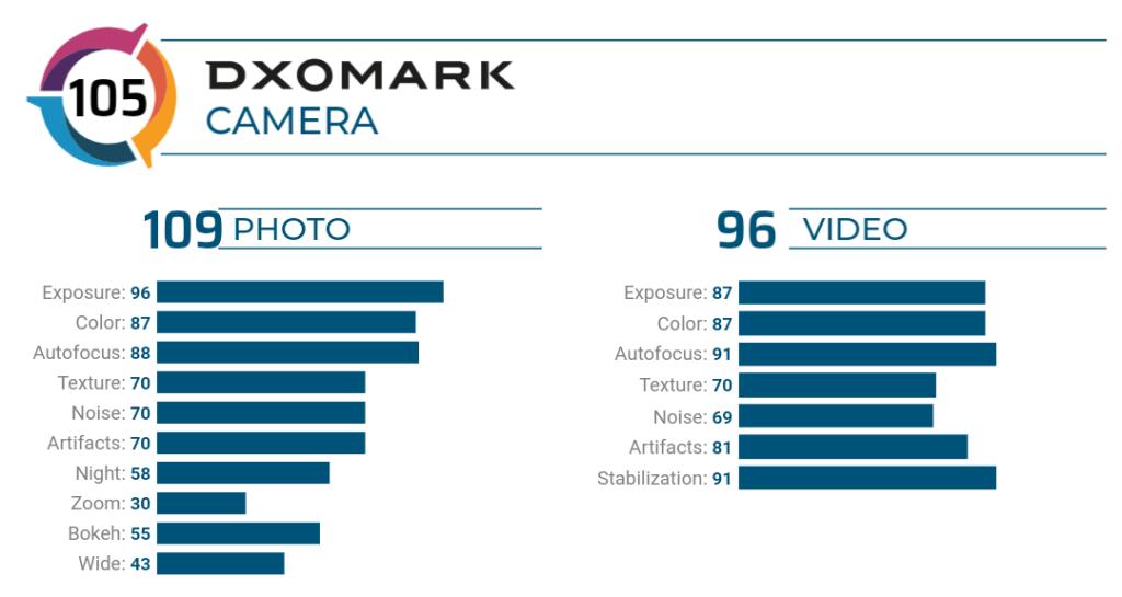 Samsung Galaxy Z Flip Camera Review By DxOMark