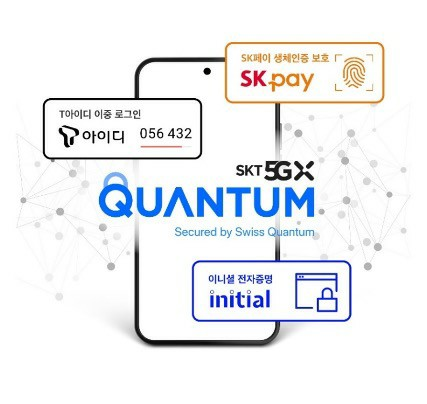 How does work QRNG chipset on Galaxy A Quantum?