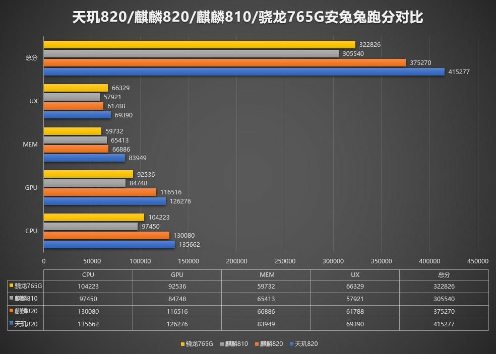 MediaTek Dimensity 820 vs Snapdragon 765G vs Kirin 820