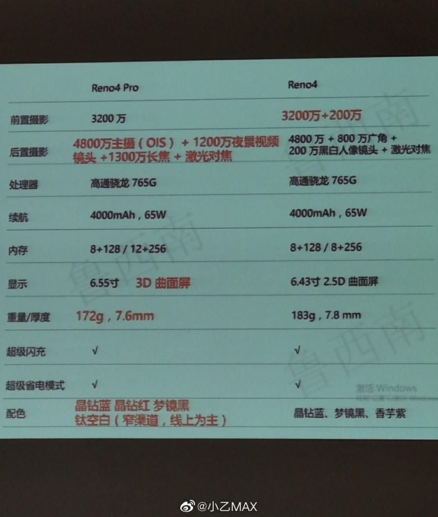 Oppo Reno 4 Vs Oppo Reno 4 Pro Specifications Comparison