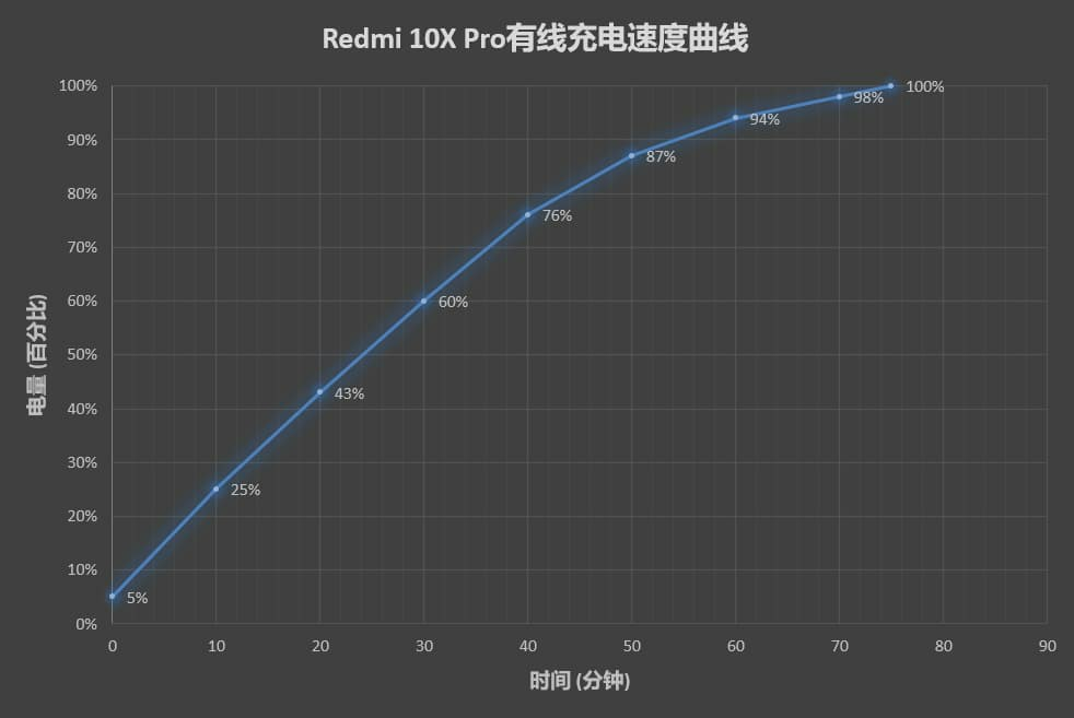 Redmi 10X Pro Charging and battery life