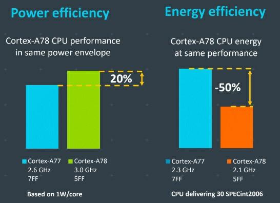 Arm Cortex A77 vs Cortex 78 Comparison