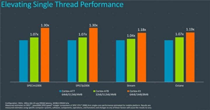Arm Cortex A77 vs Cortex 78 vs Cortex X1 Comparison