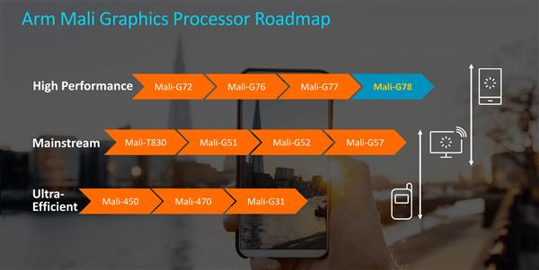 Arm Mali G78 GPU and ARM G68 GPU