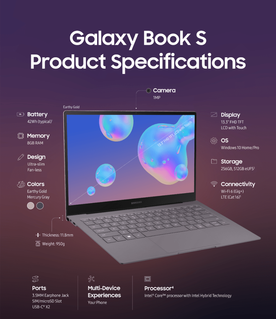 Samsung Galaxy Book S Full Specifications