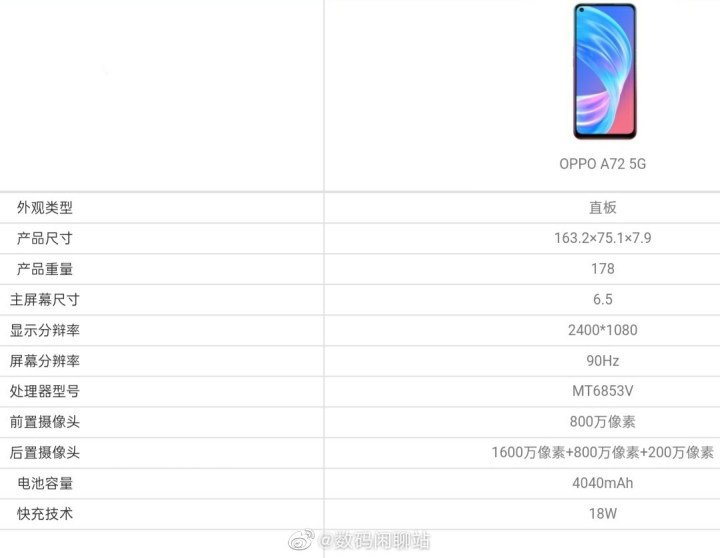 Oppo A72 Specifications