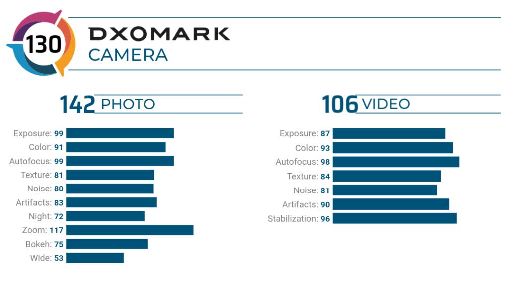 Xiaomi Mi 10 Ultra DxoMark Rating