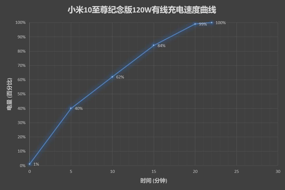 Mi 10 Ultra 120W Wired charging speed
