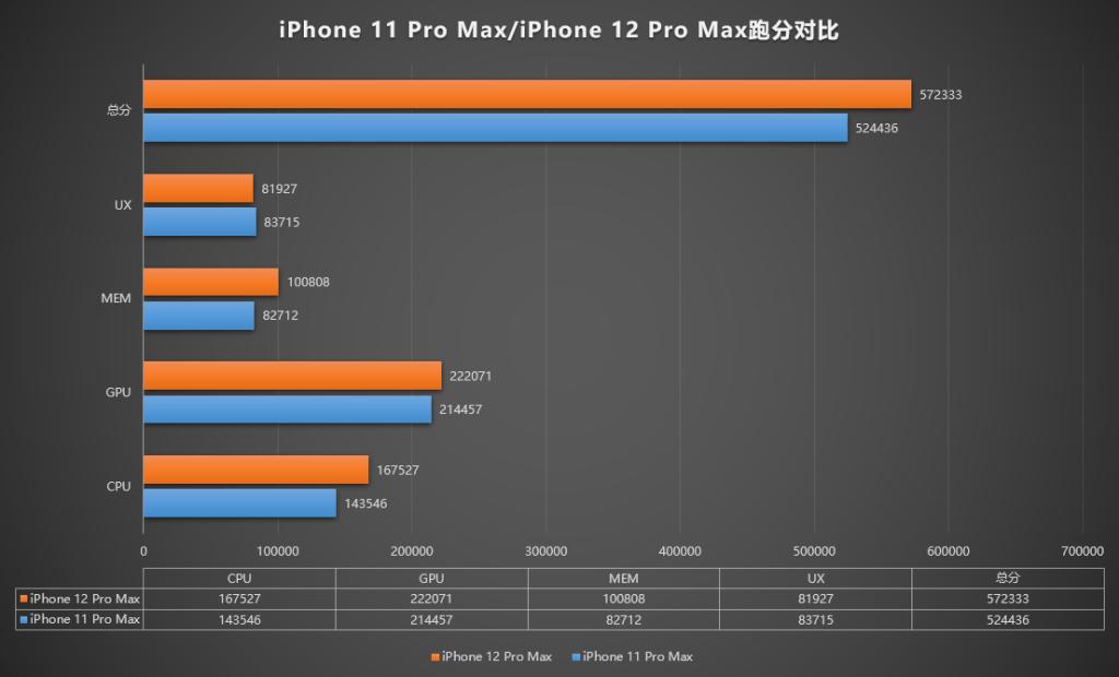 Apple iPhone 12 Pro Max AnTuTu Benchmark | Apple A14 AnTuTu Benchmark