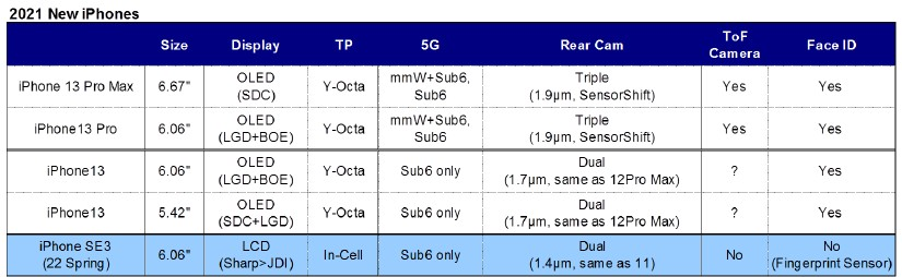 Apple iPhone 13 Series Specifications Exposed by Trusted Analyst