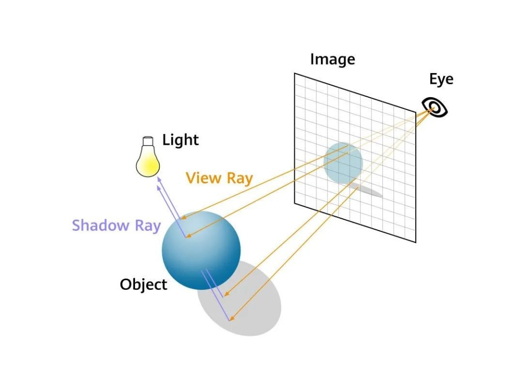 The picture is only used to illustrate the principle of ray tracing