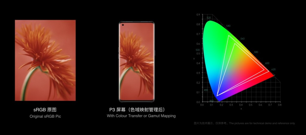 OPPO's full-link color management system