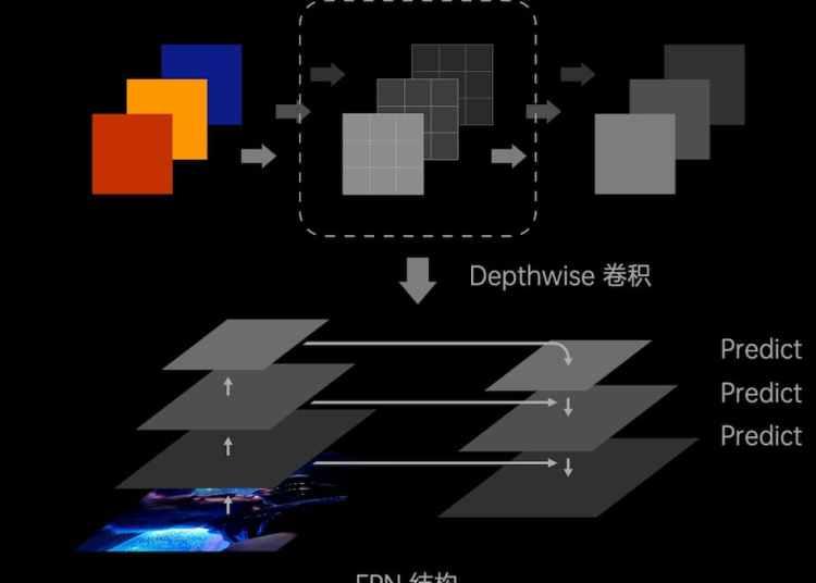 OPPO FDF Full-dimensional Portrait Video Technology