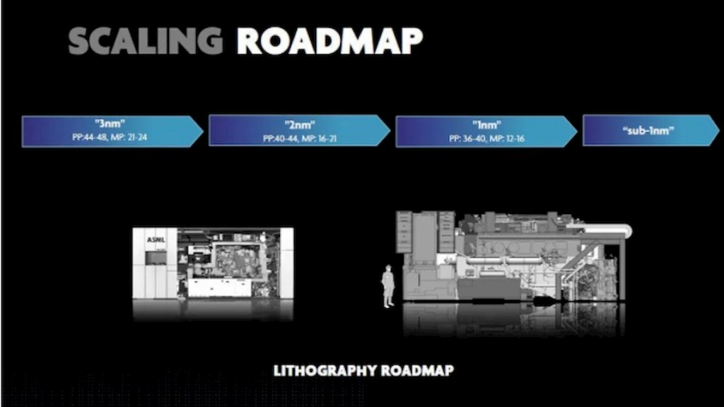 The technology roadmap of EUV lithography system for process miniaturization of logic devices.