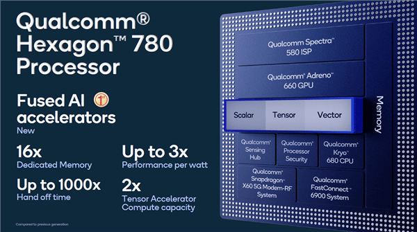 Qualcomm Hexxagon 780 Processor