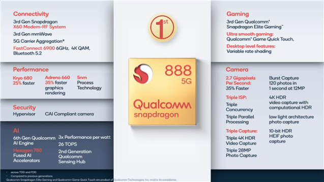 Qualcomm Snapdragon 888 Full Specifications