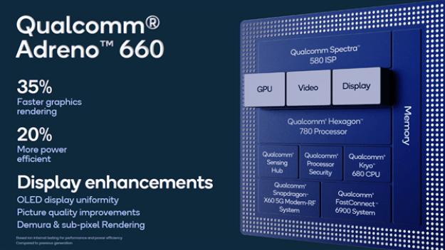 Qualcomm Adreno 660 GPU