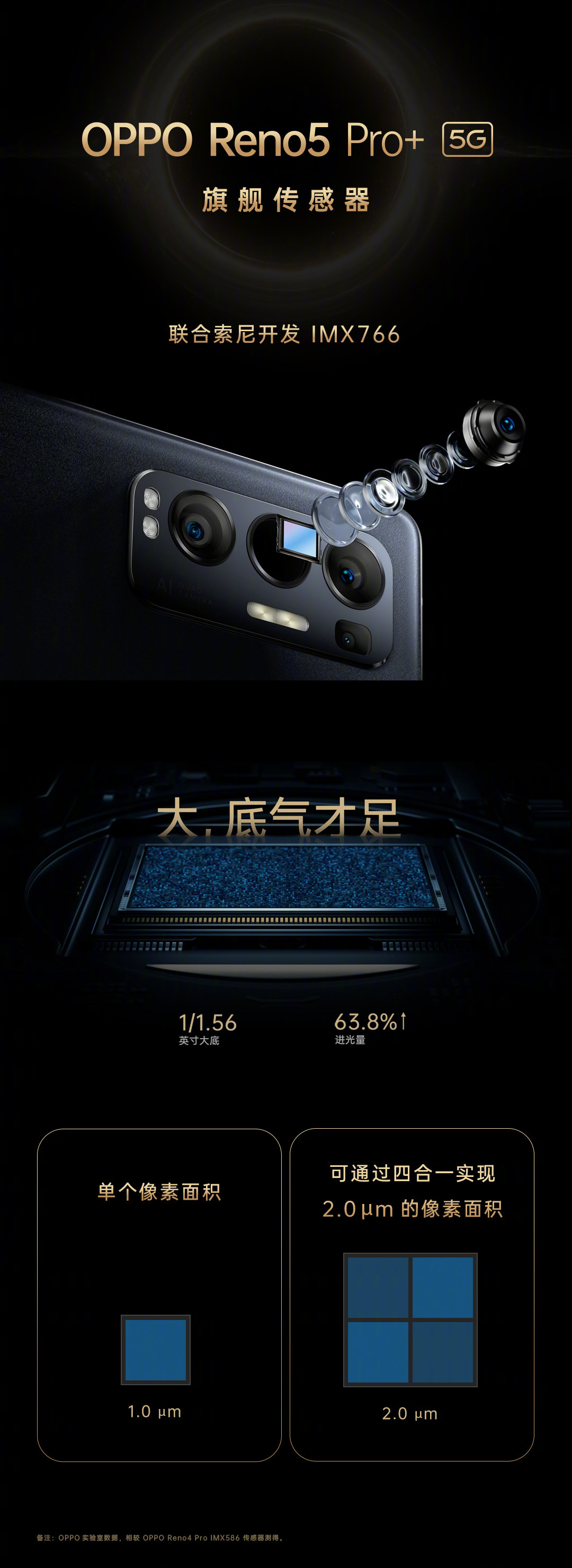 Oppo Reno5 Pro+ Camera, Sony IMX766 Specifications