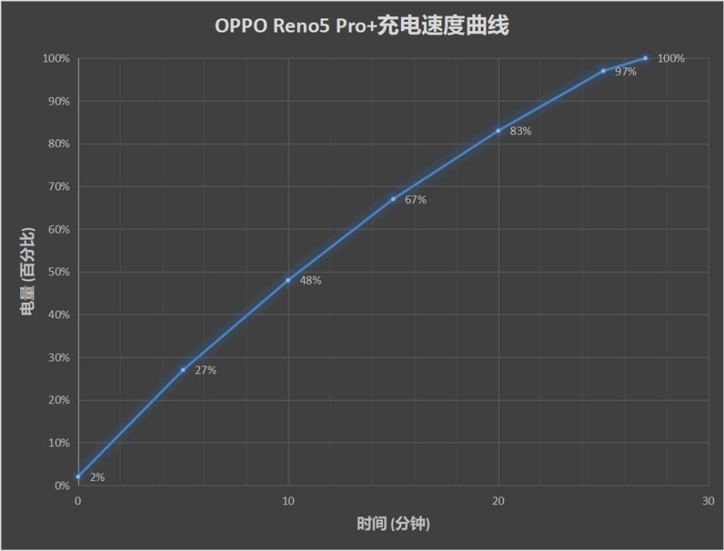 Oppo Reno5 Pro+ Review