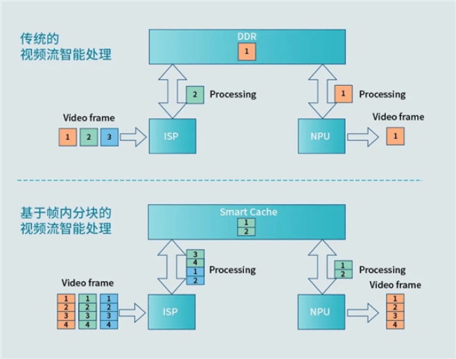 In this way, the ISP+NPU joint realizes the intelligent processing of video streams based on intra-frame block.