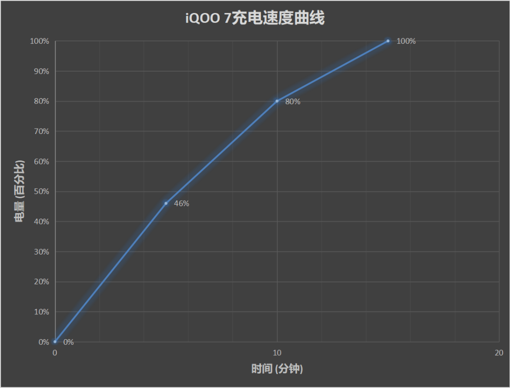 iQOO 7 charging time: from the phone 0% to 100% in 15 minutes, 0-46% in 5 minutes, 0-80% in 10 minutes